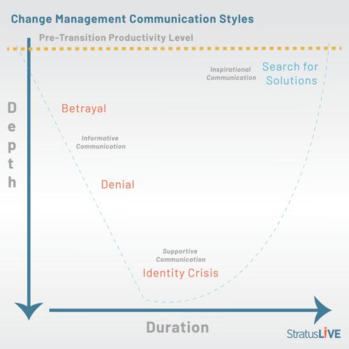 Change Management Graphic