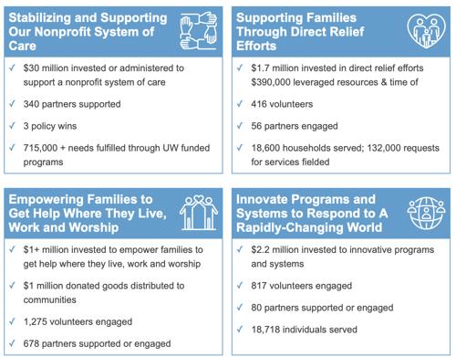 Four Fundamental Impact Strategies UWGC