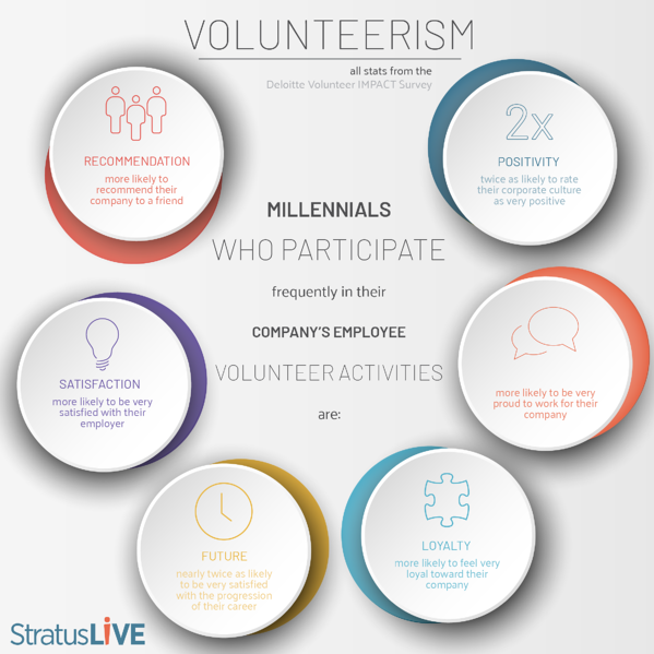 Millennial-Corporate Volunteerism Stats- StratusLIVE