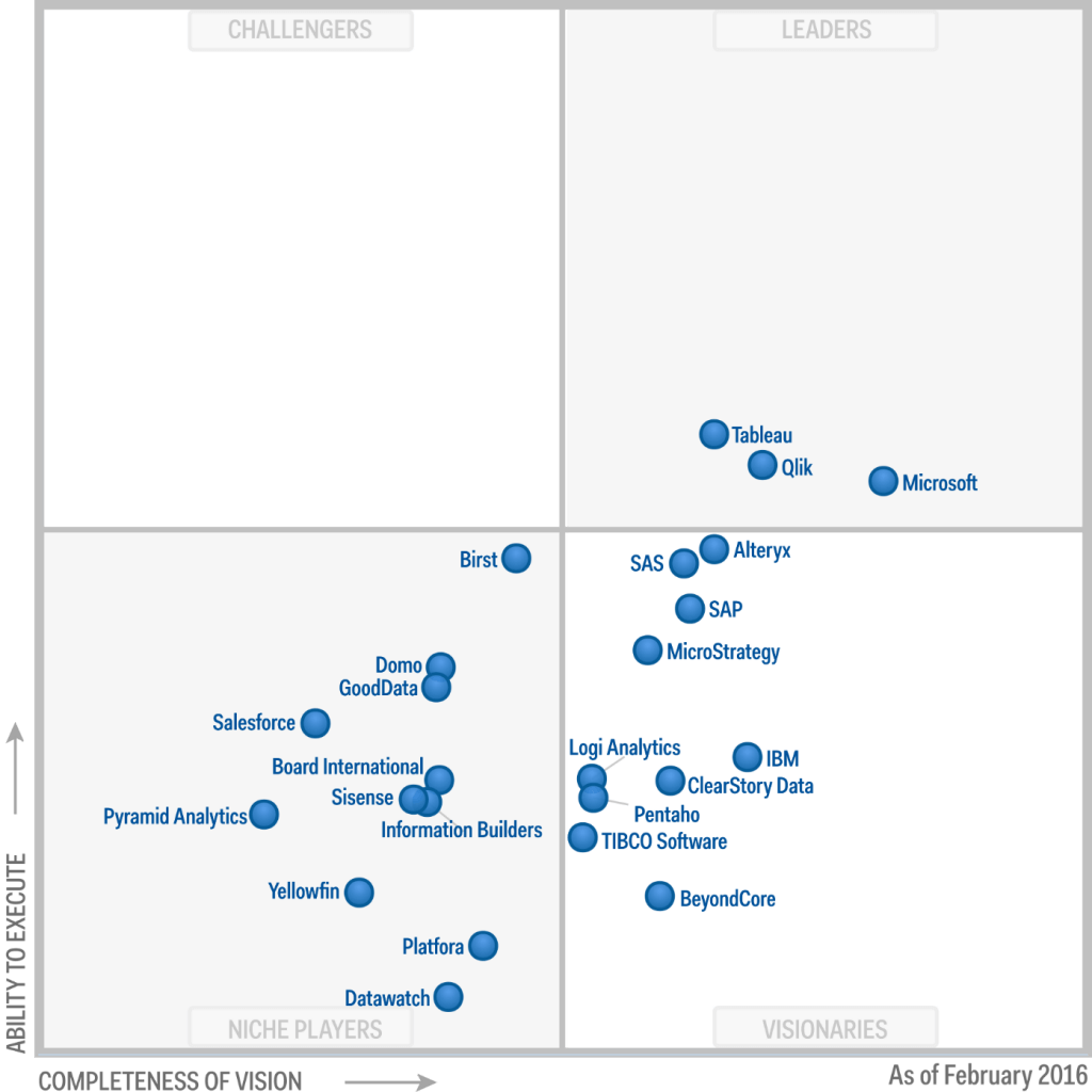 gartner-feb2016-quadrant-1024x1024