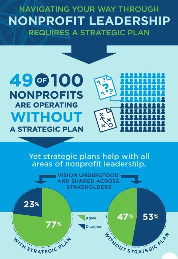 plan-strategic-nonprofit